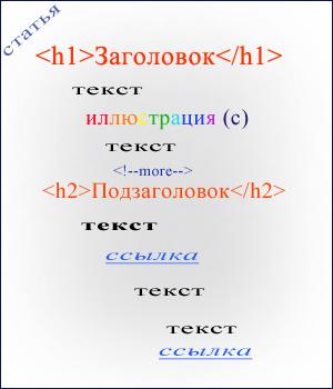 Схема seo-оптимизации статьи